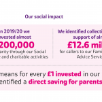 Employers For Childcare helps parents identify £12.6 million in financial savings